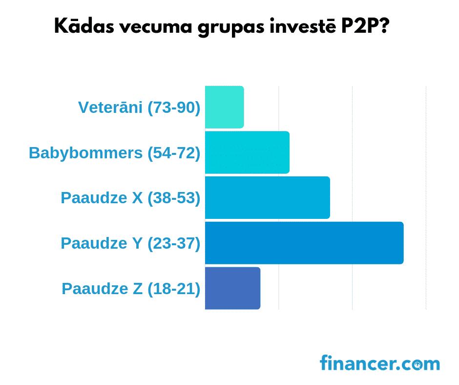 Kādas vecuma grupas investē P2P