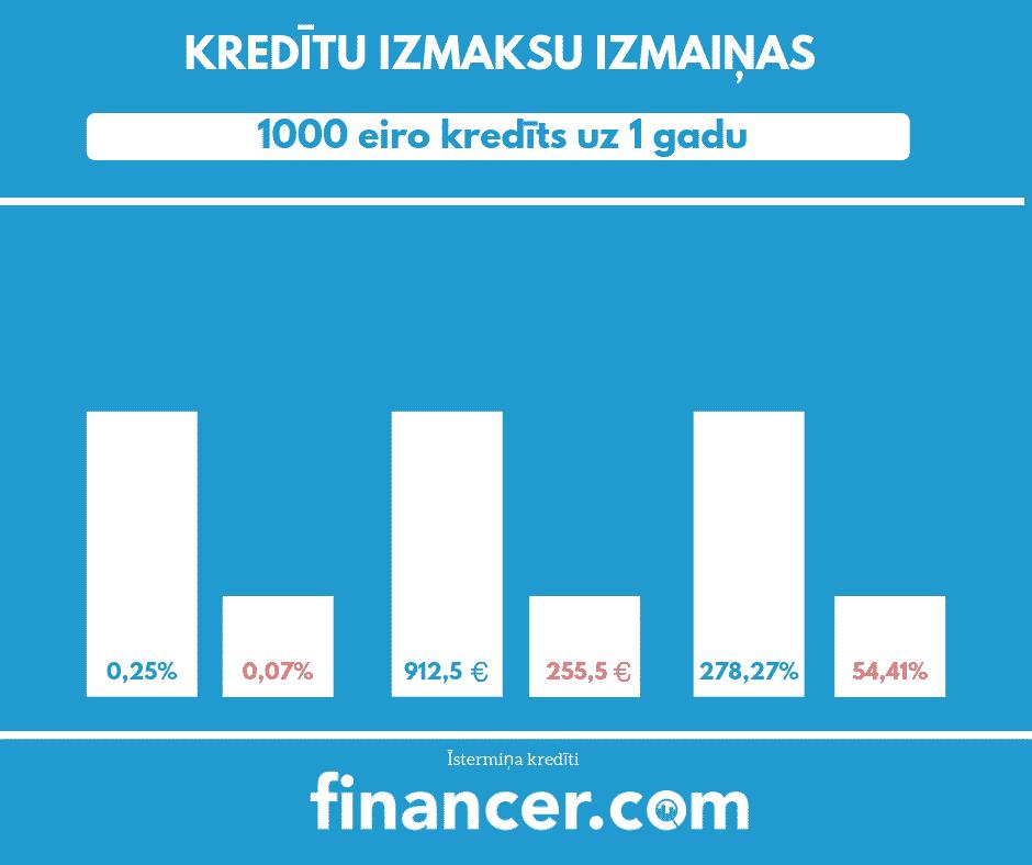 kredītu izmaiņas_100 eiro kredīts uz 1 gadu