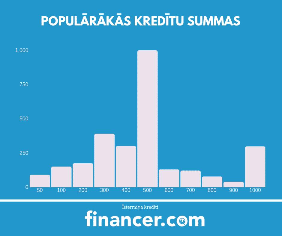 populārākas kredītu summas, kas salīdzinātas 2018. gadā
