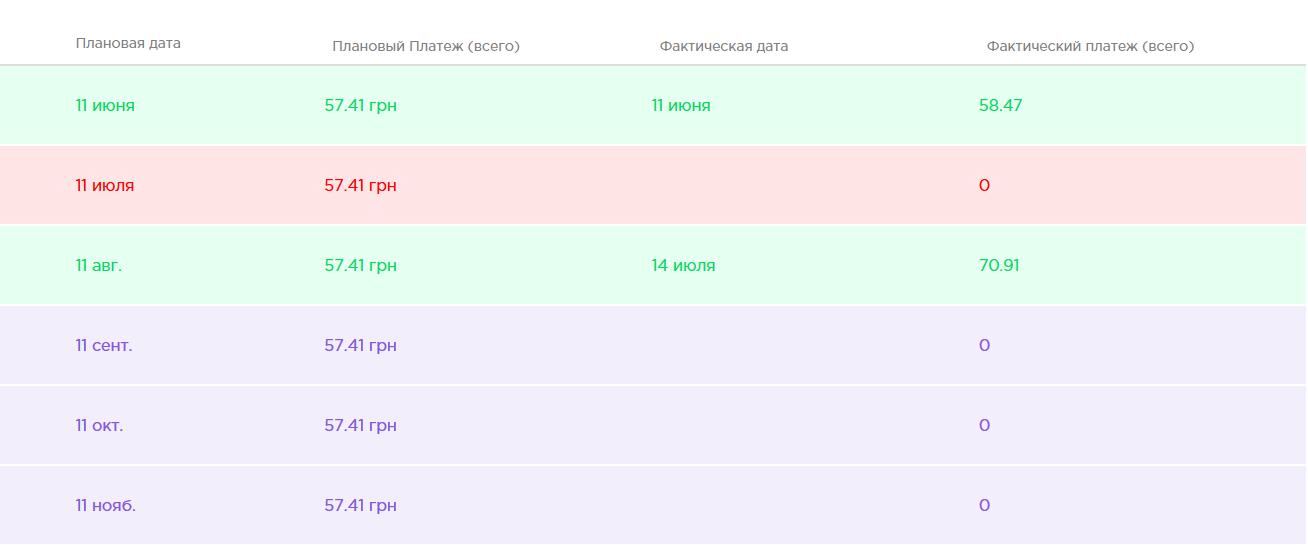 таблиця платежів
