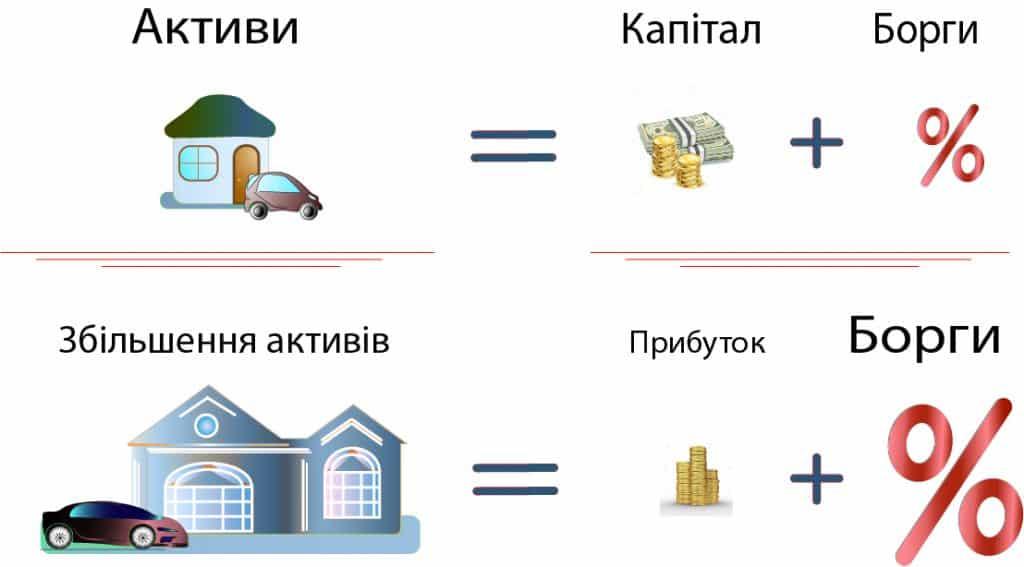 будинок і автомобіль