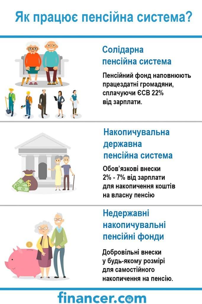 пенсійна система