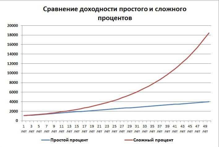 сравнение сложного и простого процента