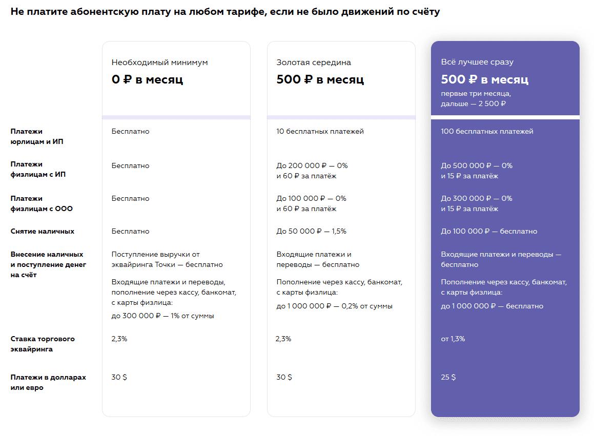 тарифы РКО для ИП