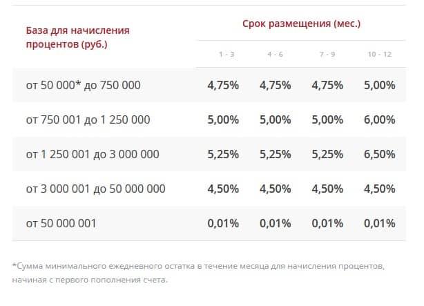Росгосстрах банк вклады тарифы