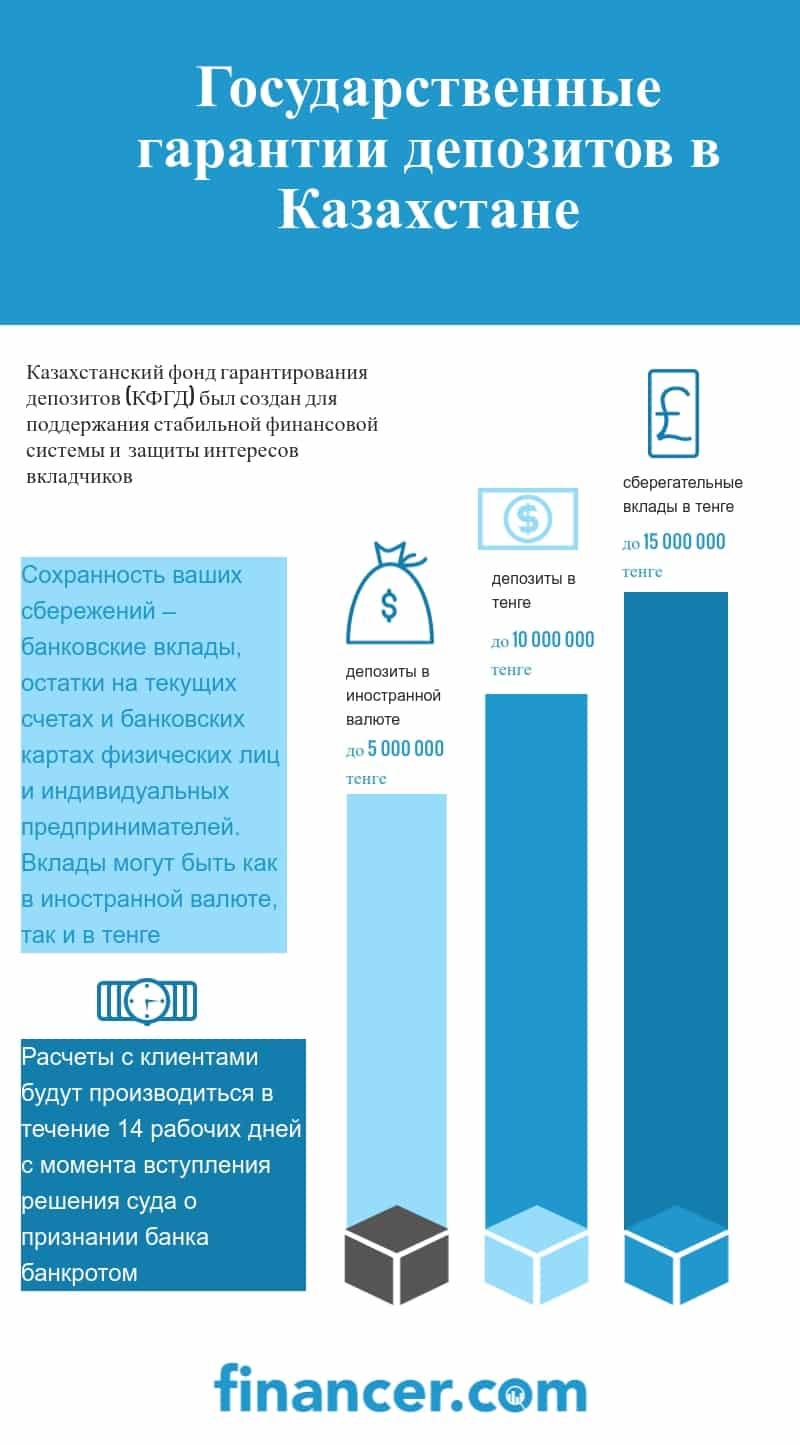 КФГД гарантия компенсации депозитов и вкладов