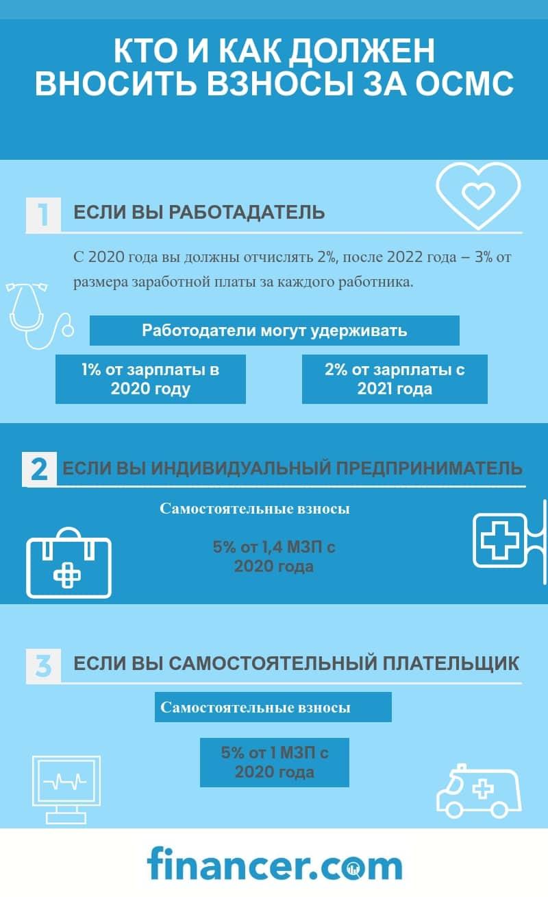 ОСМС - обязательное медицинское страхование Казахстан, взносы
