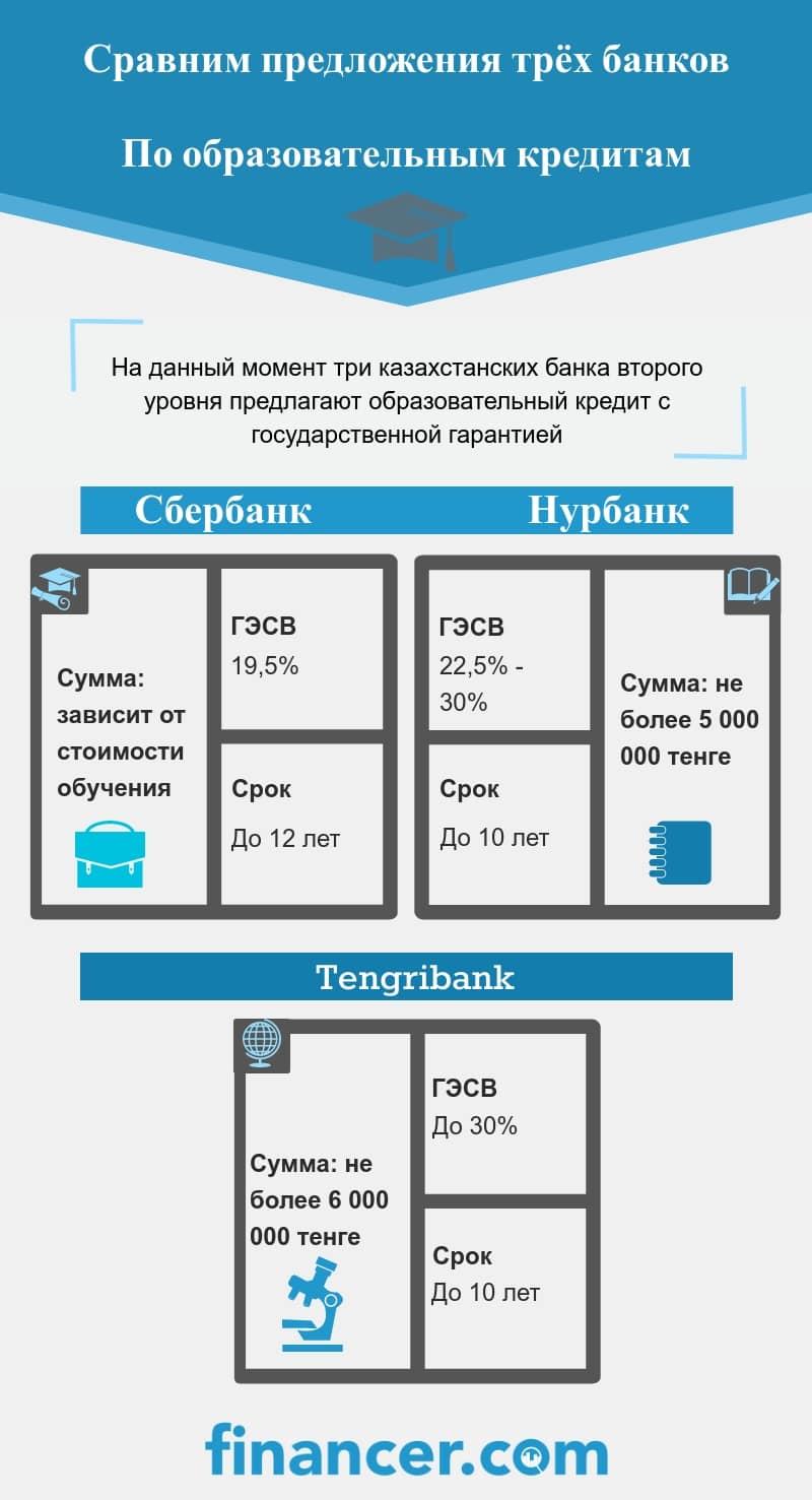 Образовательный кредит Казахстан