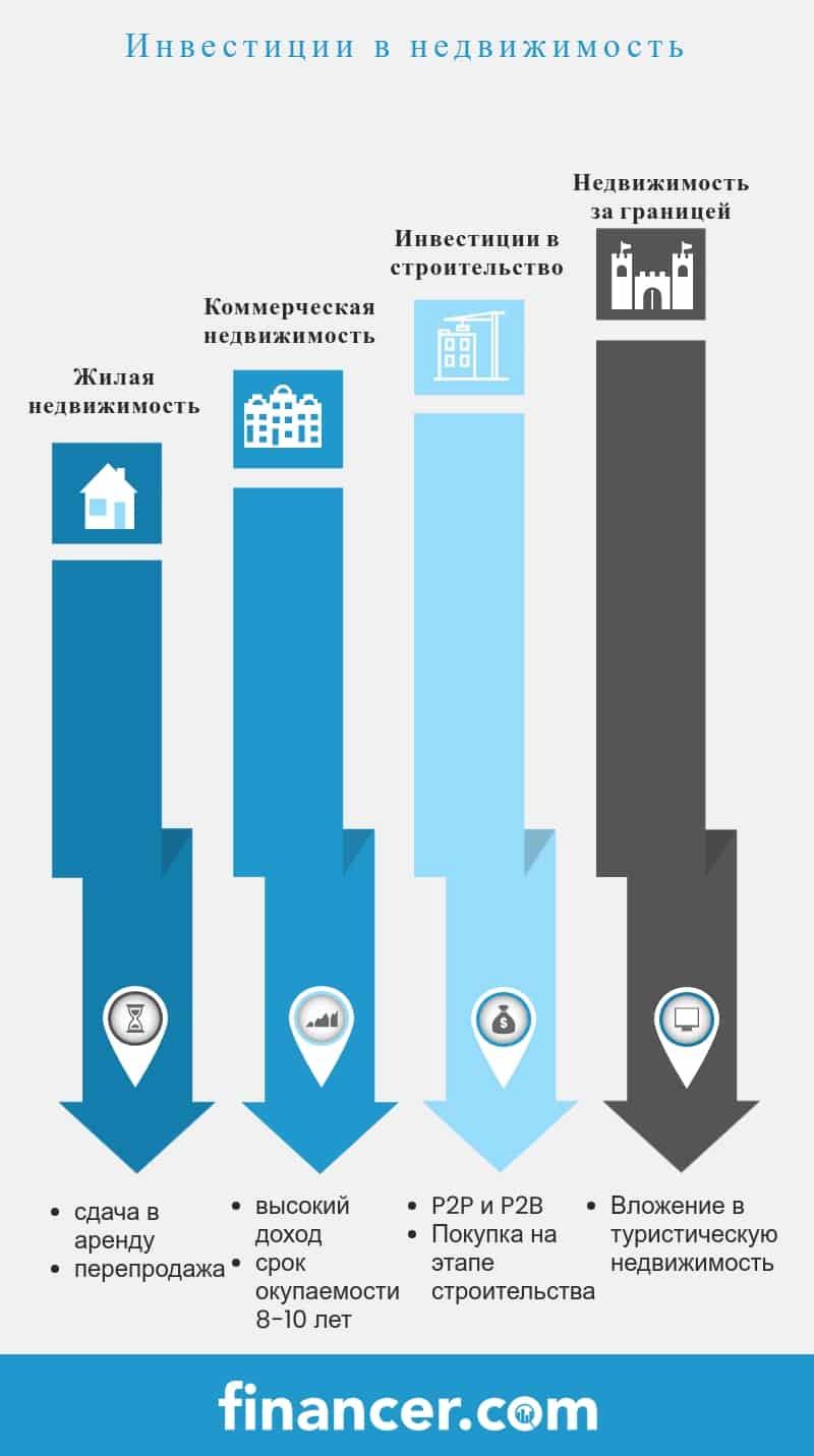 инвестиции в недвижимость Казахстан