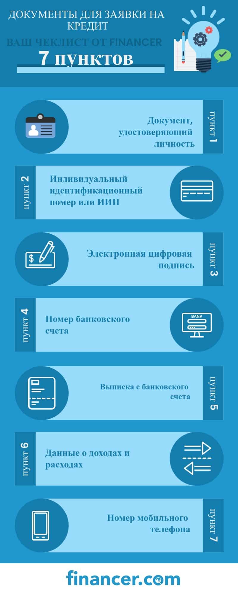 Документы, которые нужны для подачи заявки на кредит