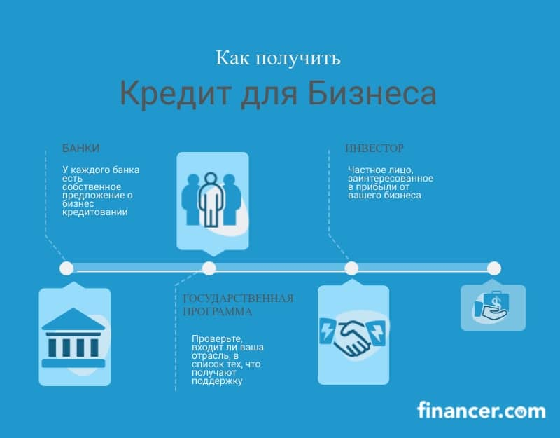 Как получить кредит для бизнеса: банки, частные инвесторы, государственная программа