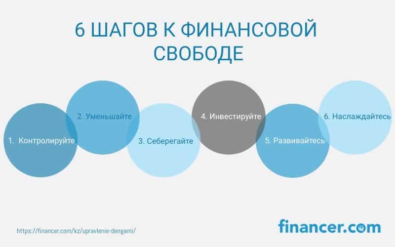 6 шагов к финансовой свободе: контролируйте, уменьшайте, сберегайте, инвестируйте, развивайтесь, наслаждайтесь