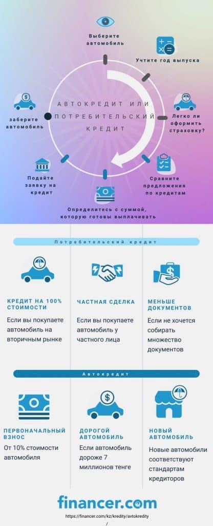 автокредиты или потребительские кредиты - инфографика