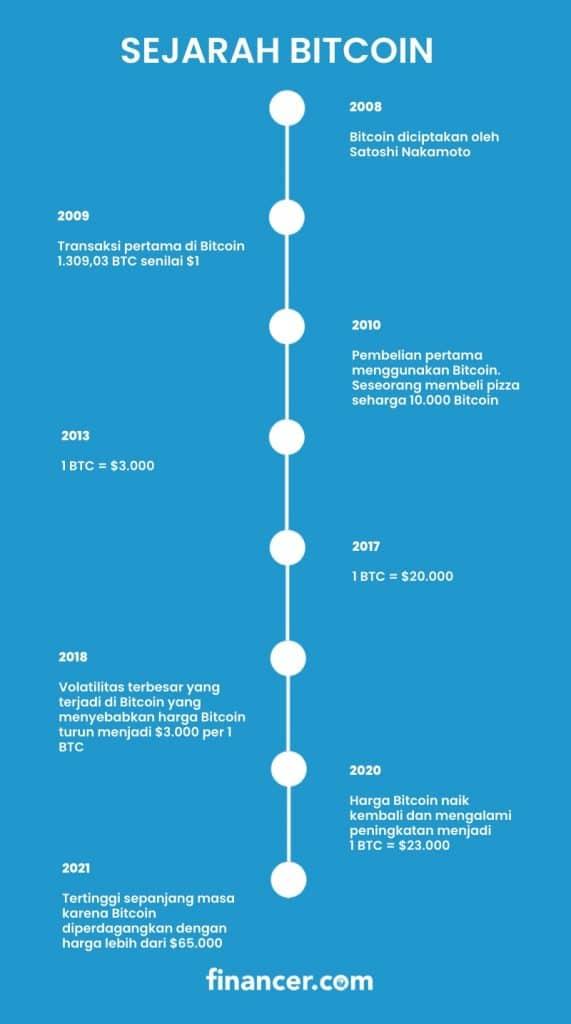 Sejarah bitcoin - Financer