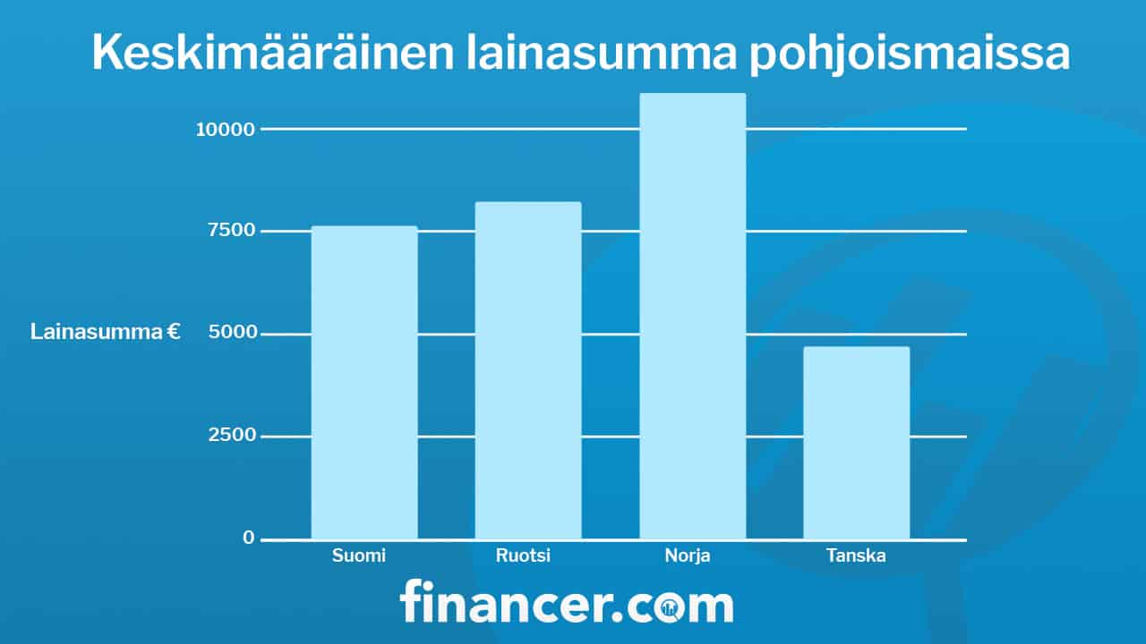 Haettujen lainasummien keskiarvo pohjoismaissa