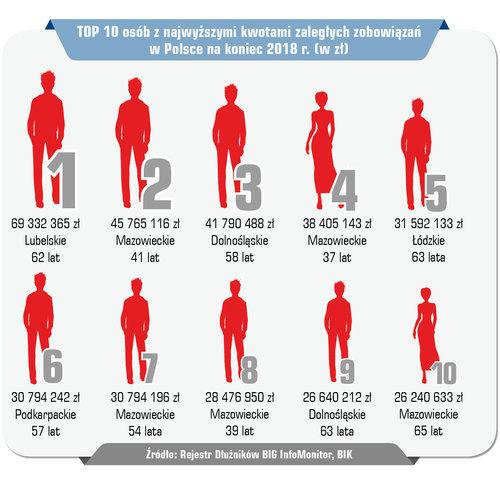 TOP 10 najbardziej zadłużonych Polaków