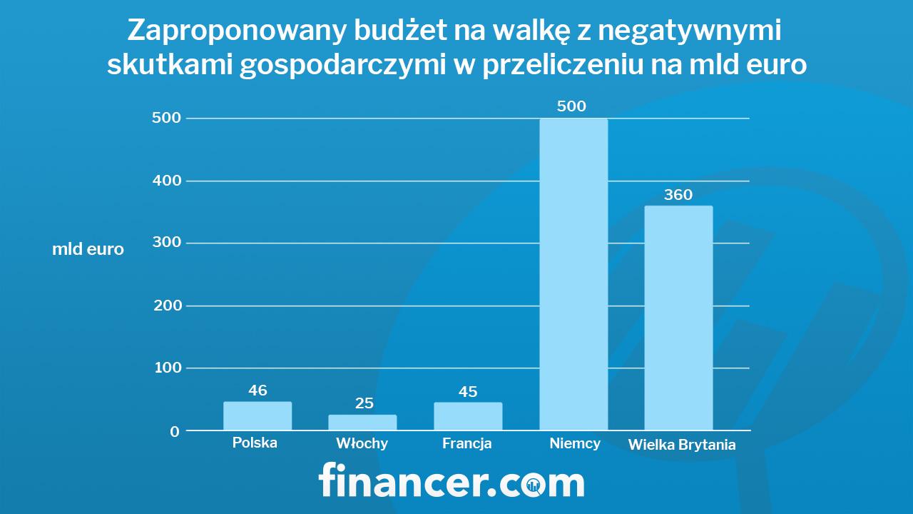 budżet na walkę z negatywnymi skutkami gospodarczymi w przeliczeniu na mld euro