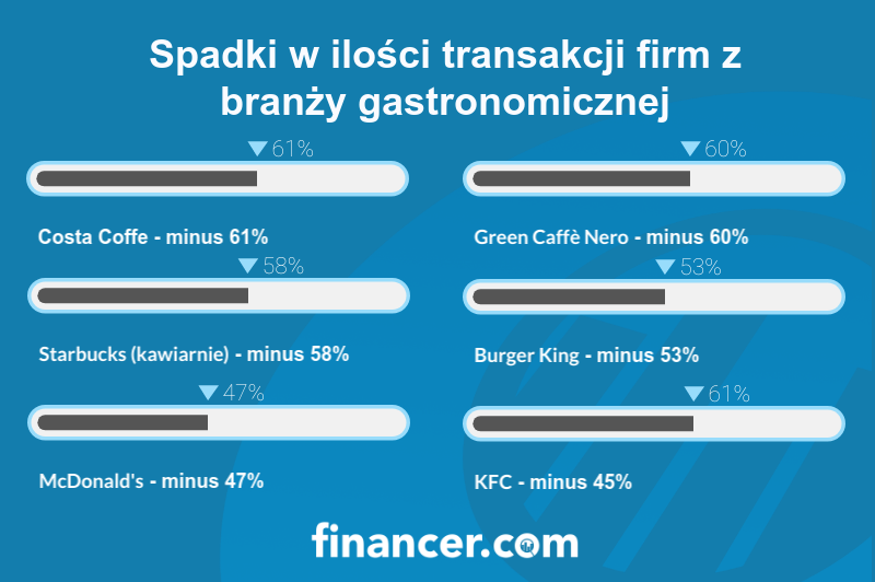 Spadki w ilości transakcji firm z branży gastronomicznej