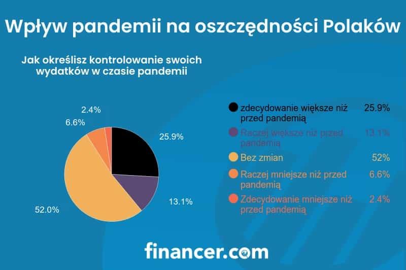 Jak określisz kontrolowanie swoich wydatków w trakcie pandemii