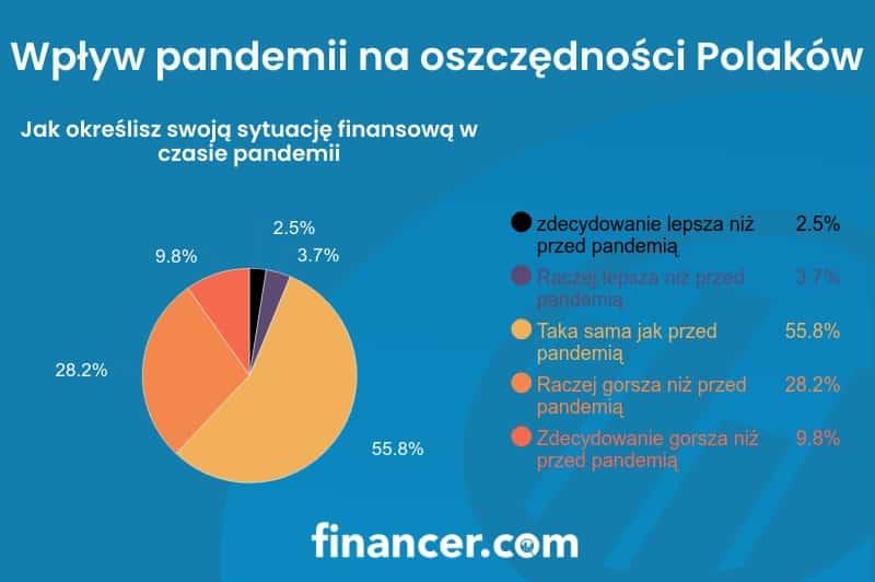 Jak określisz swoją sytuacją finansową w trakcie pandemii
