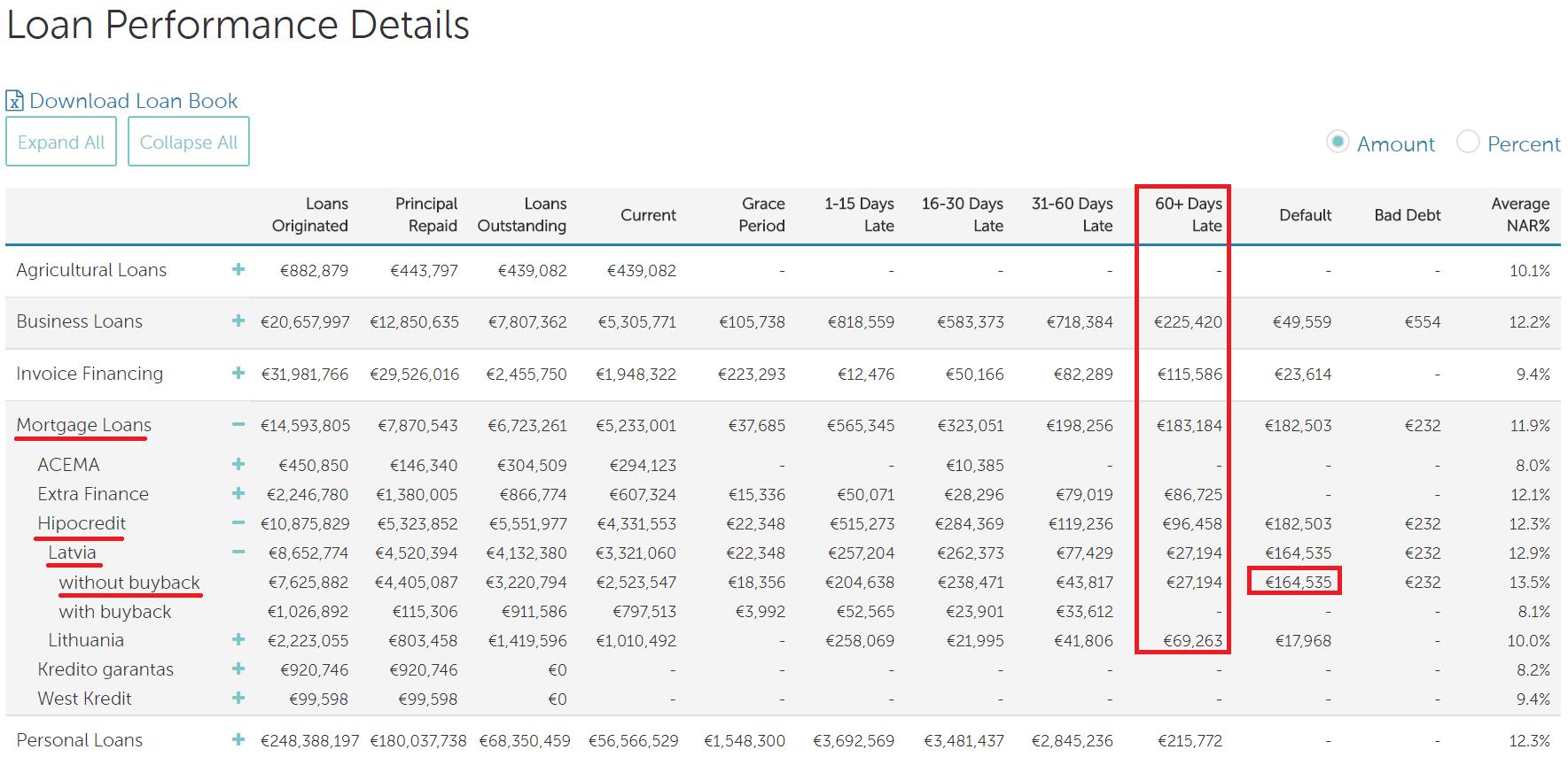 Et kig på lånestatistikkerne hos Mintos