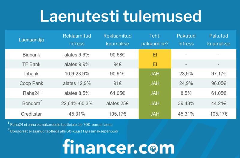 Financer Eesti laenuandjate intresside ja tingimuste test
