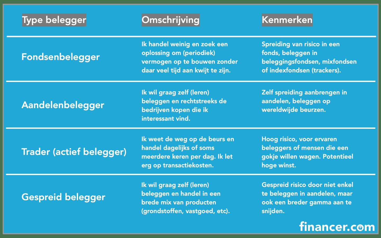 srcset=https://financer.com/app/uploads/sites/8/2020/04/beleggen-voor-beginners-types-min.png
