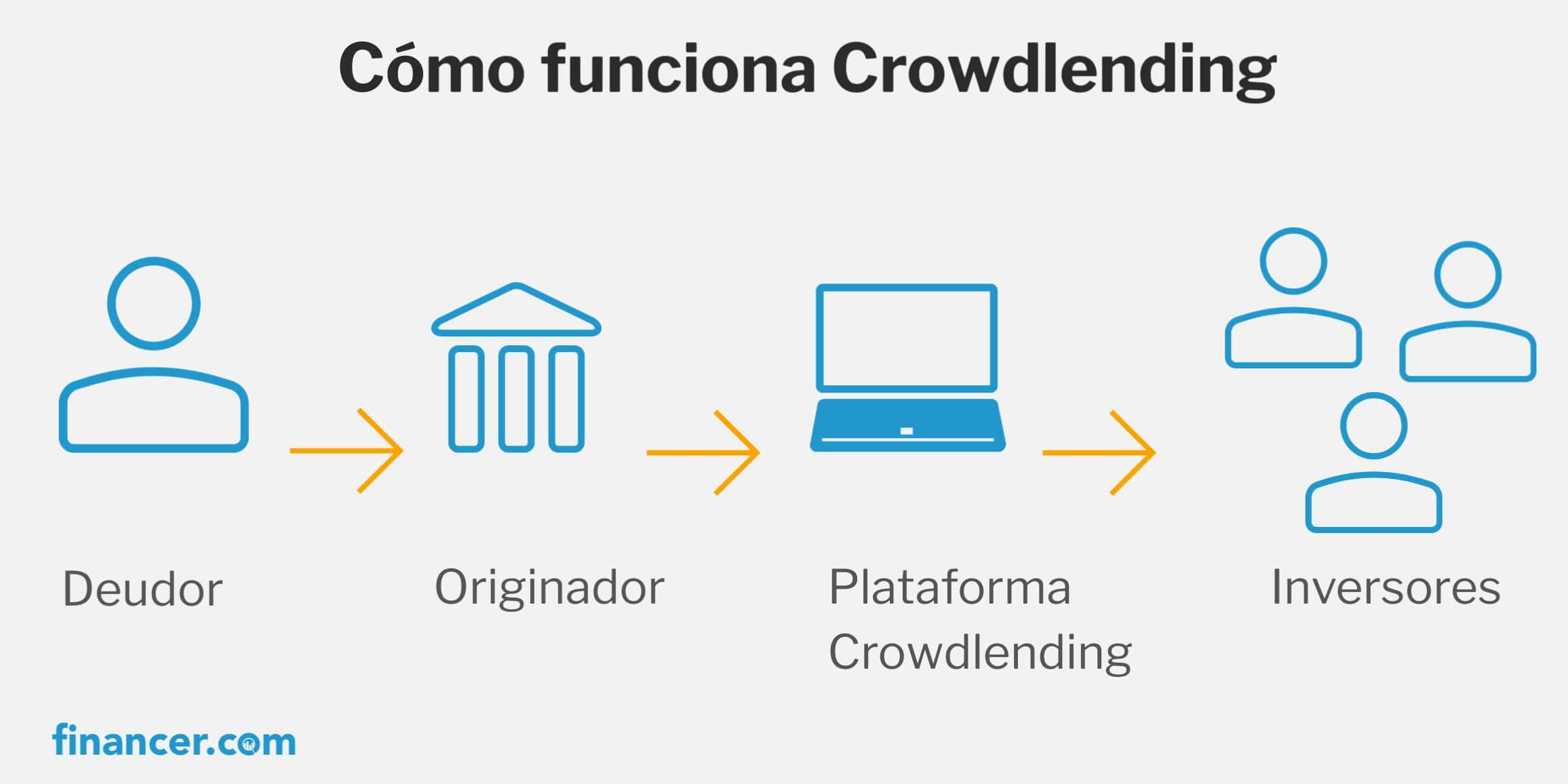 como funciona Crowdlending