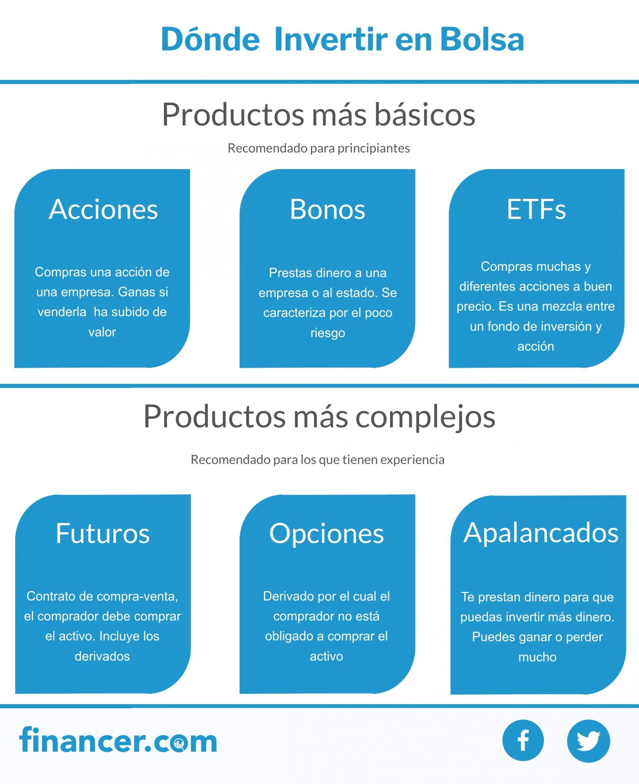 productos financieros para invertir en bolsa