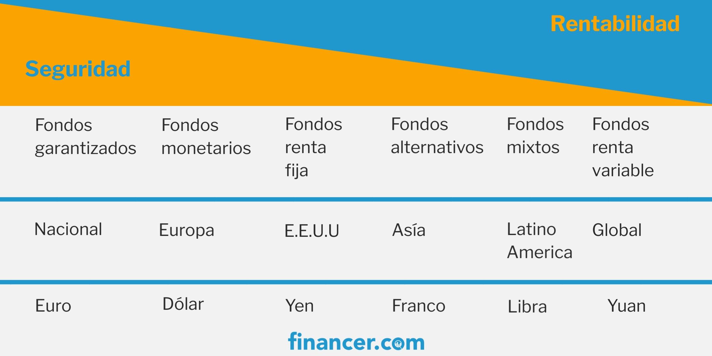 rentabilidad y riesgos de los tipos de fondos de inversion