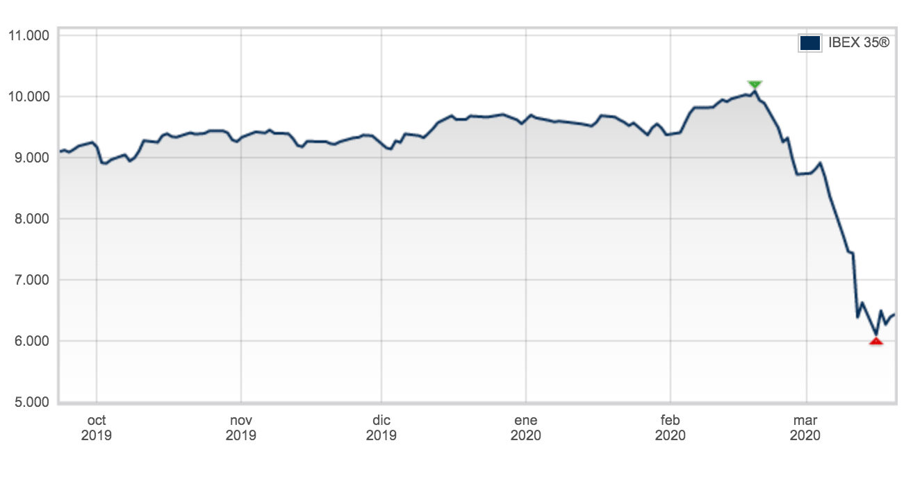 grafico caida ibex35 por coronavirus