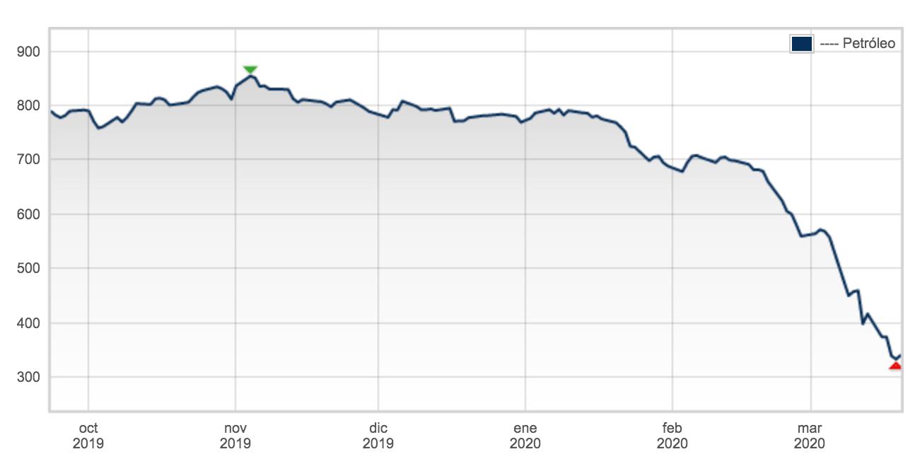 grafico precio petrolio tras covid-19