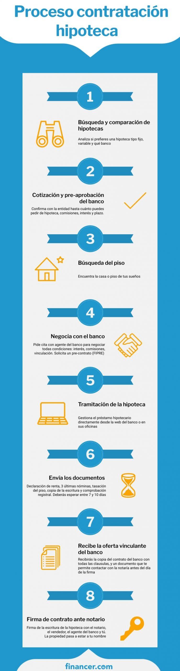 proceso de contratación de una hipoteca