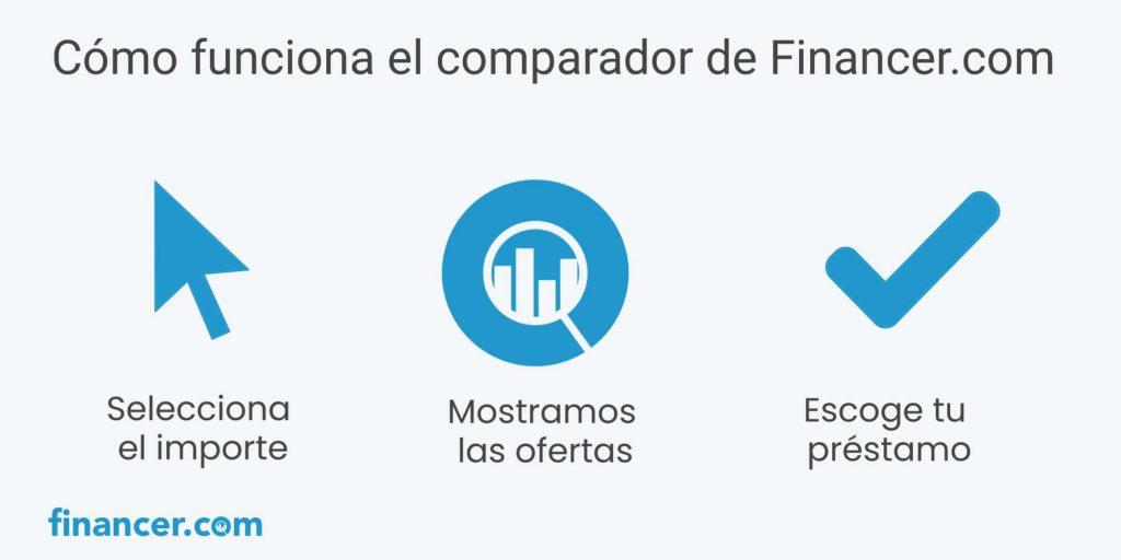 comparador de prestamos y creditos de financer