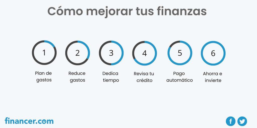 control de gastos personales y finanzas
