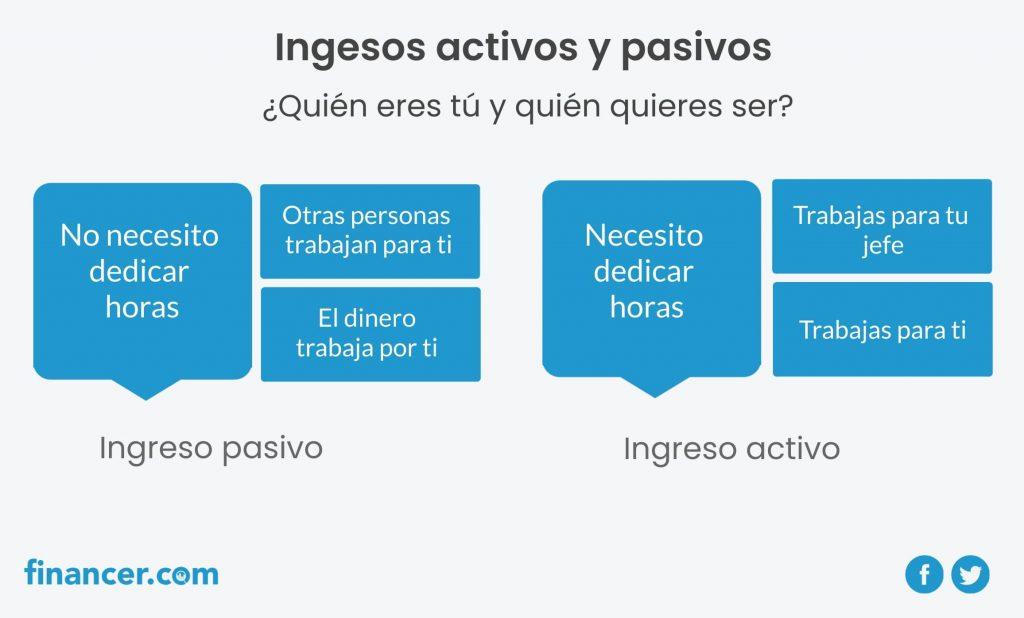 como generar ingresos pasivos