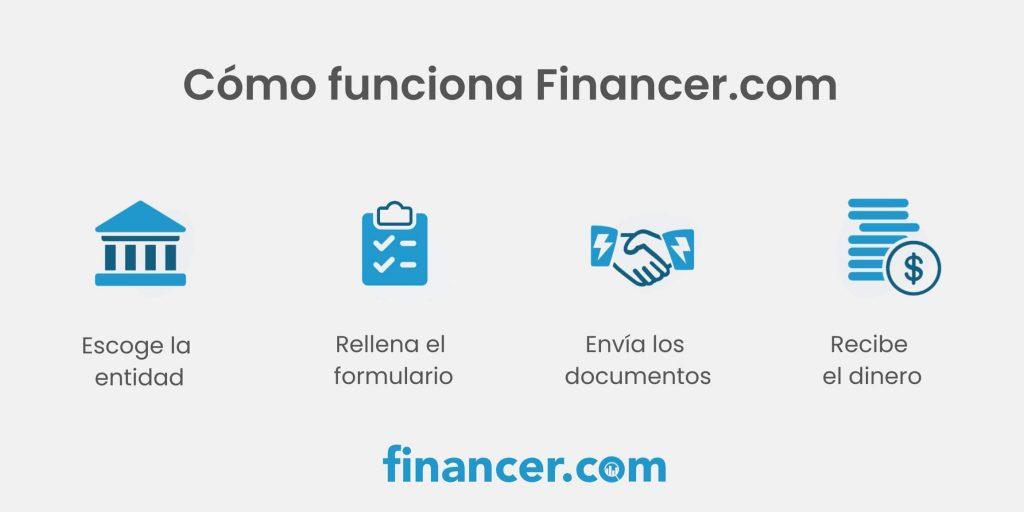 prestamos personales online de Financer españa