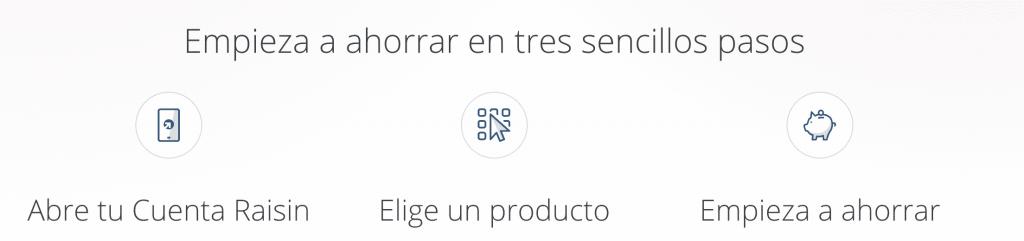 Como funciona Raisin España